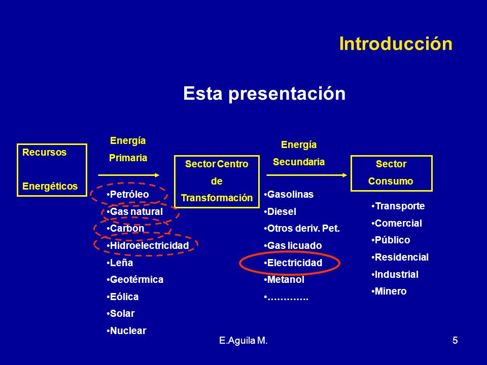 Introducción Esta presentación Energía Primaria Energía Secundaria