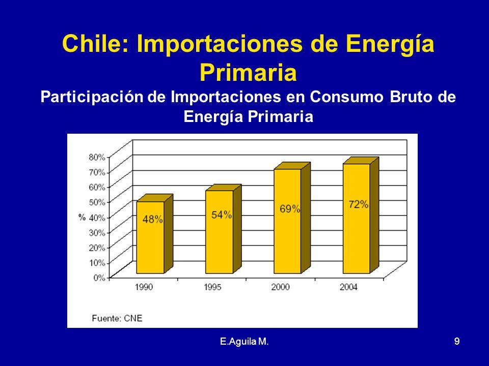 Chile: Importaciones de Energía Primaria