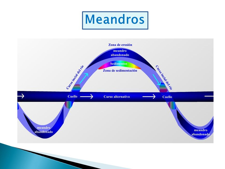 Meandros
