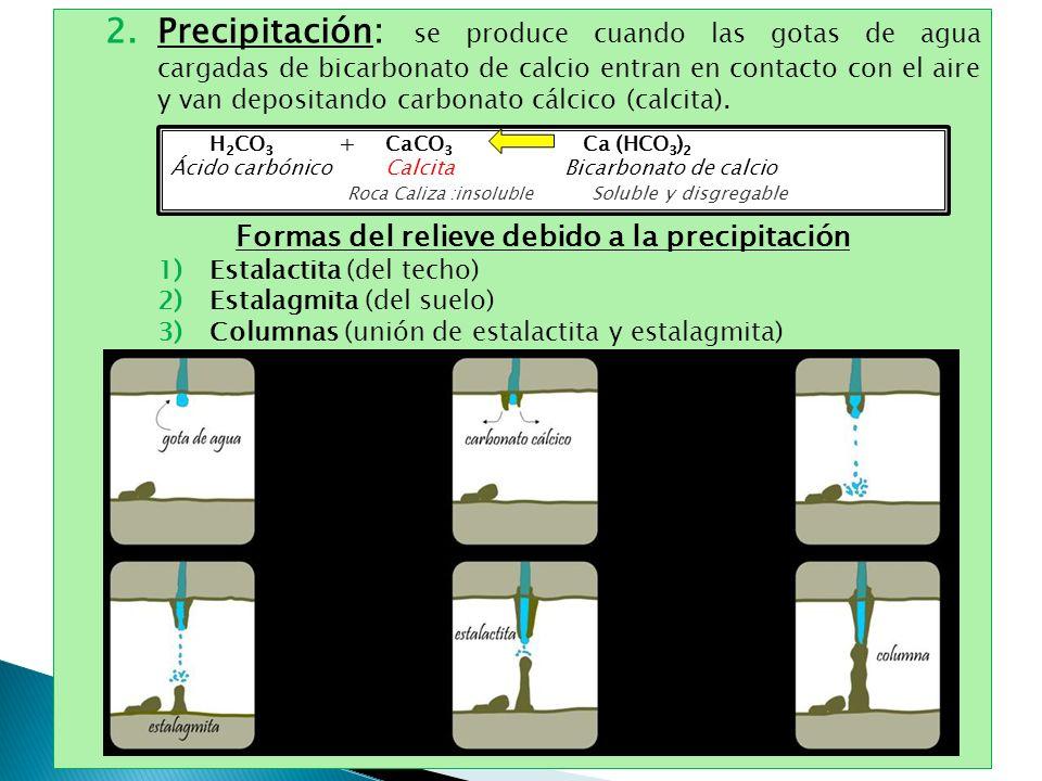 Formas del relieve debido a la precipitación