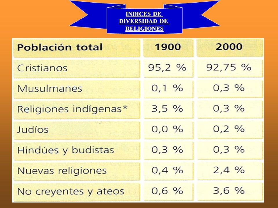 INDICES DE DIVERSIDAD DE RELIGIONES
