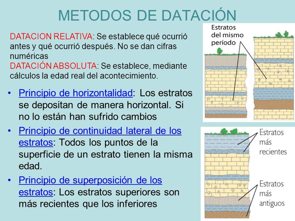 METODOS DE DATACIÓN DATACION RELATIVA: Se establece qué ocurrió antes y qué ocurrió después. No se dan cifras numéricas.