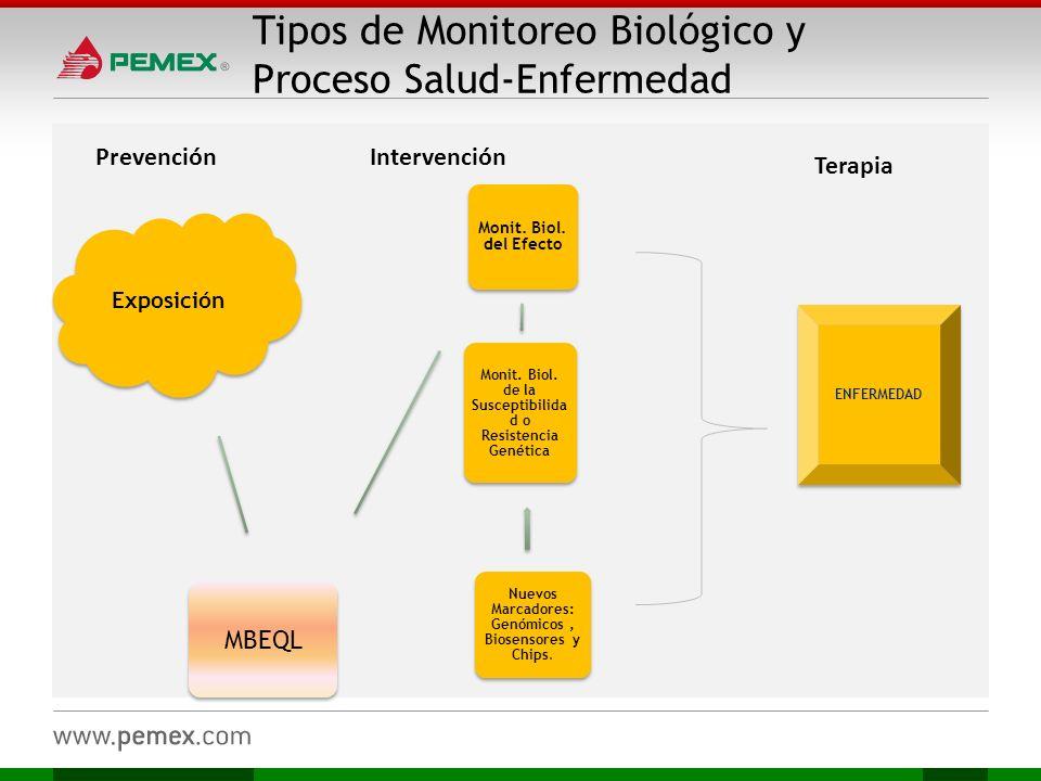 Tipos de Monitoreo Biológico y Proceso Salud-Enfermedad