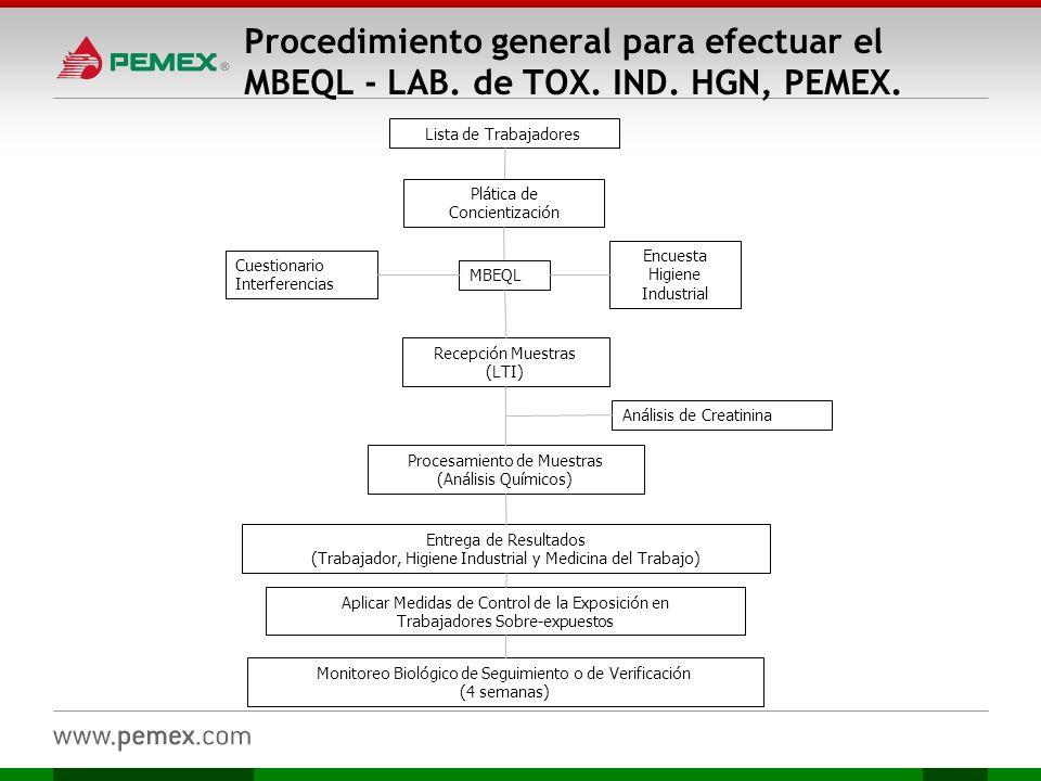 Procedimiento general para efectuar el MBEQL - LAB. de TOX. IND