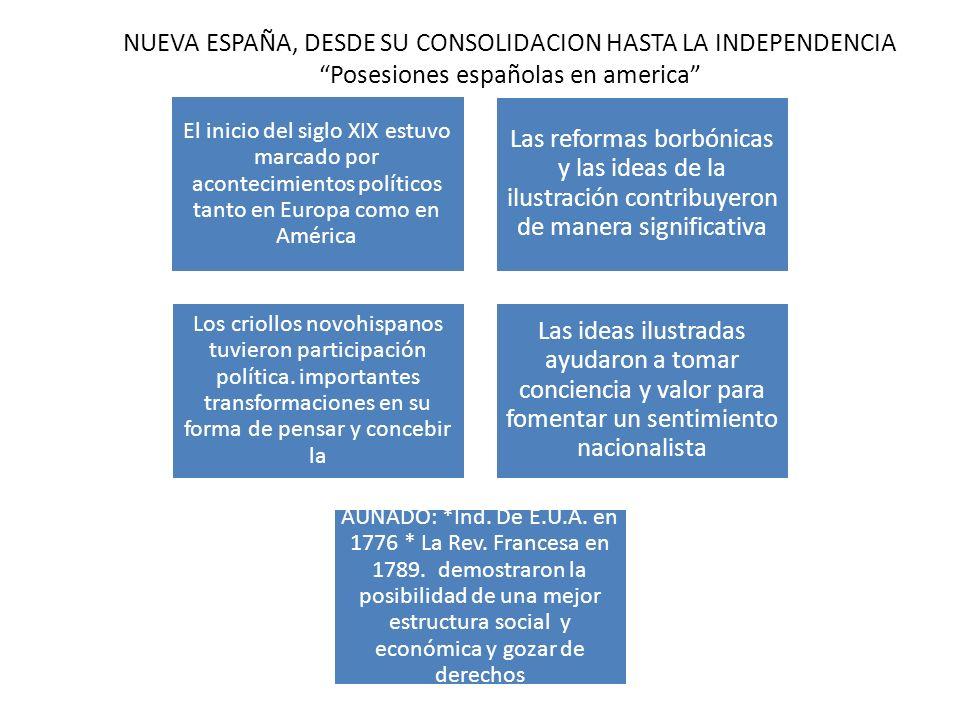 NUEVA ESPAÑA, DESDE SU CONSOLIDACION HASTA LA INDEPENDENCIA Posesiones españolas en america