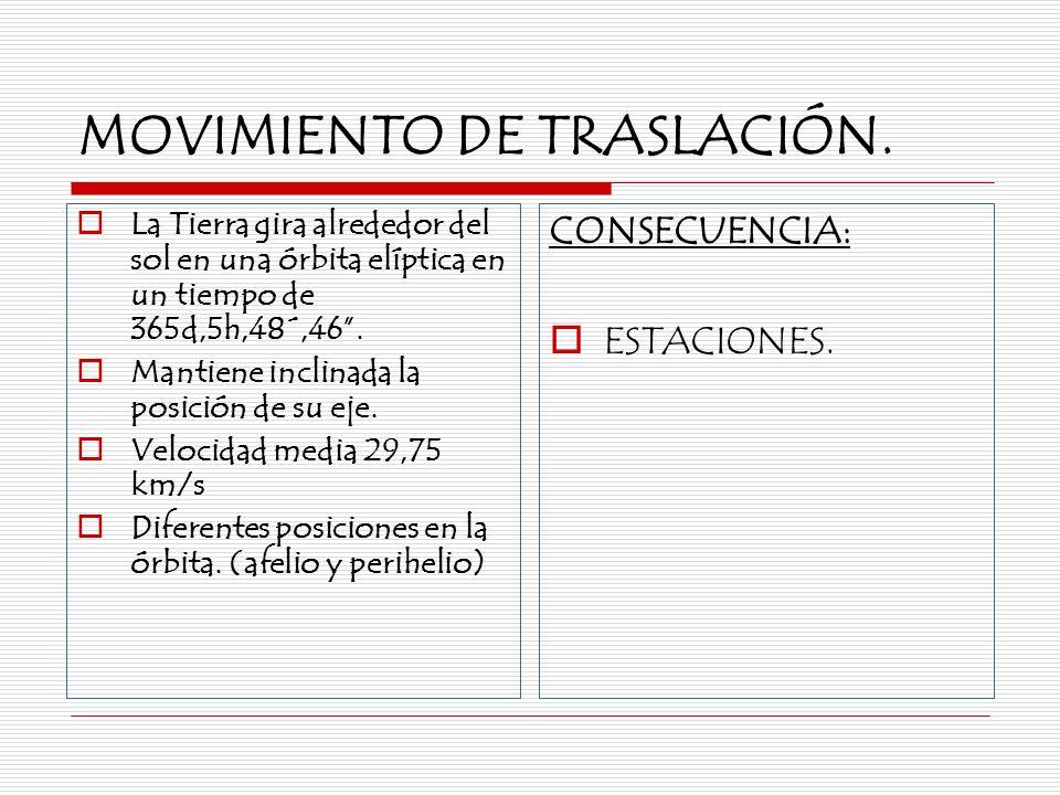 MOVIMIENTO DE TRASLACIÓN.