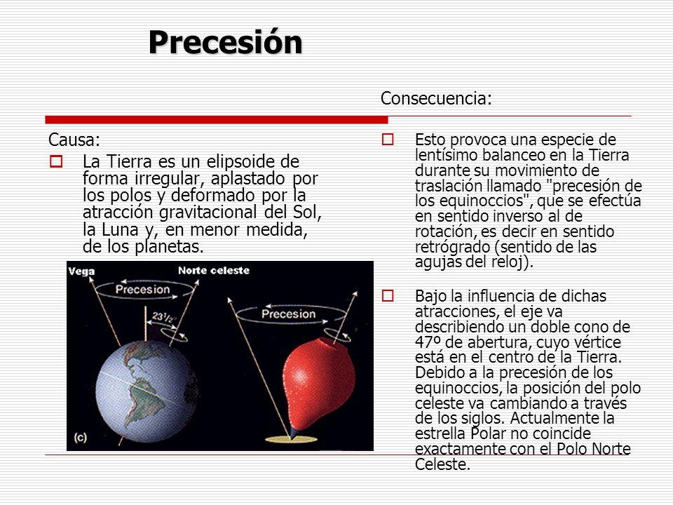 Precesión Consecuencia: Causa: