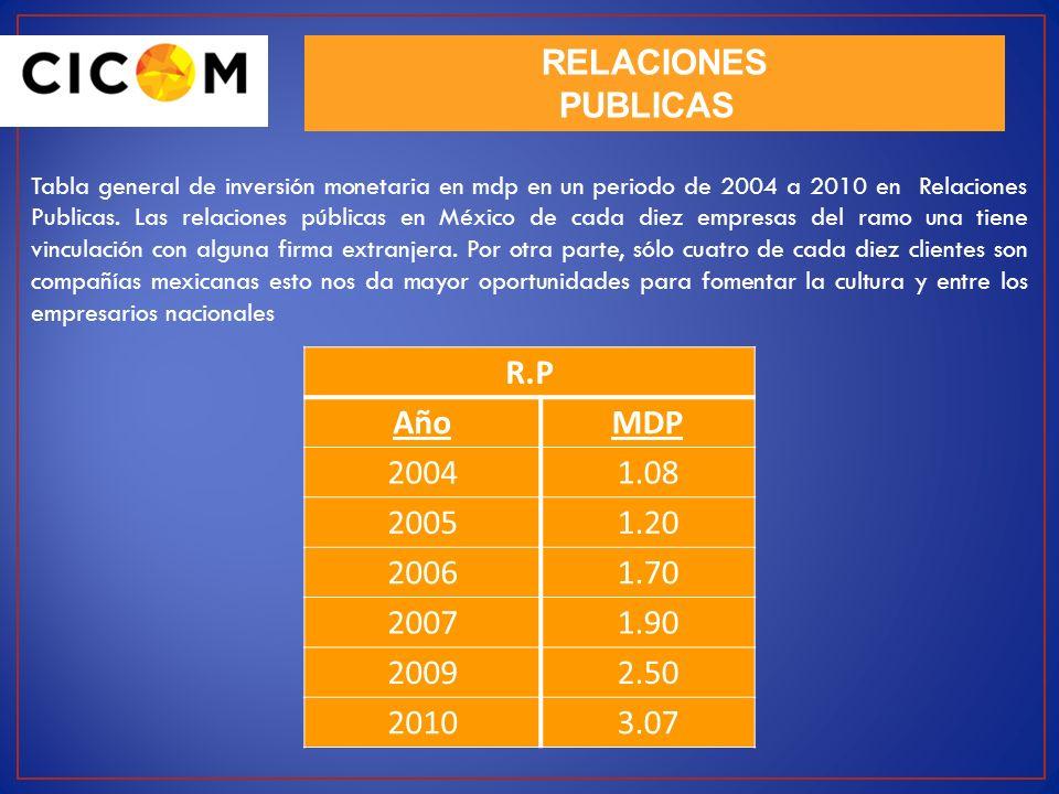 RELACIONES PUBLICAS R.P Año MDP 2004 1.08 2005 1.20 2006 1.70 2007