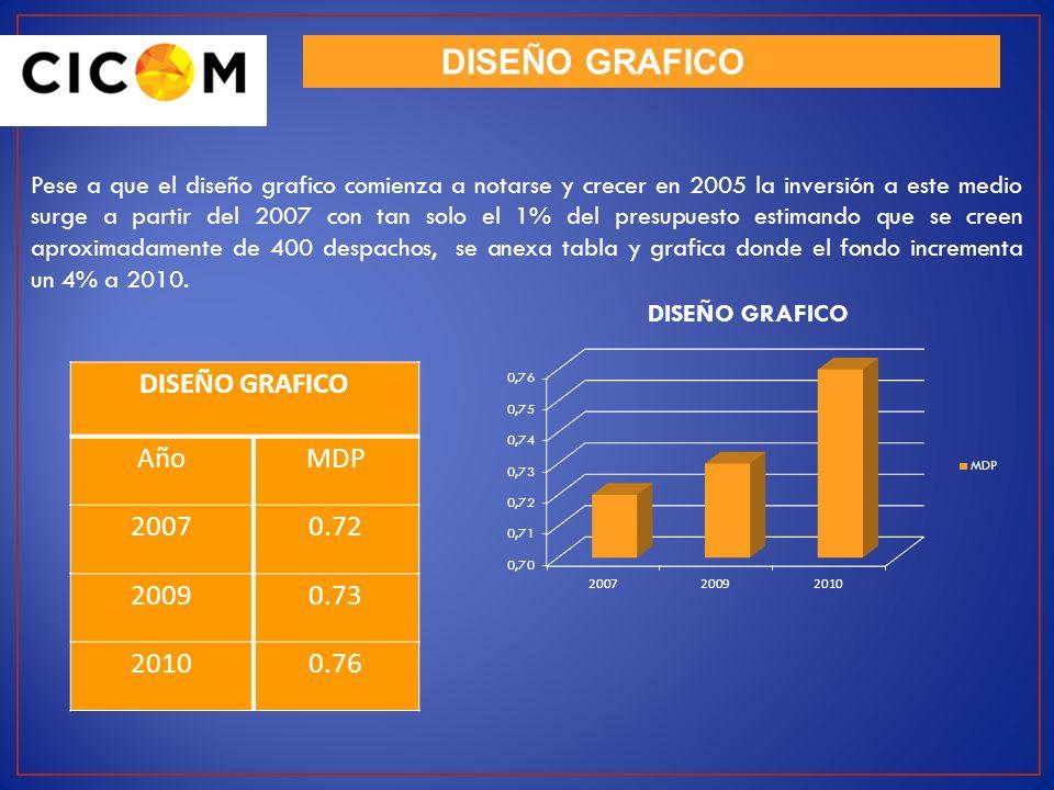 DISEÑO GRAFICO DISEÑO GRAFICO Año MDP 2007 0.72 2009 0.73 2010 0.76