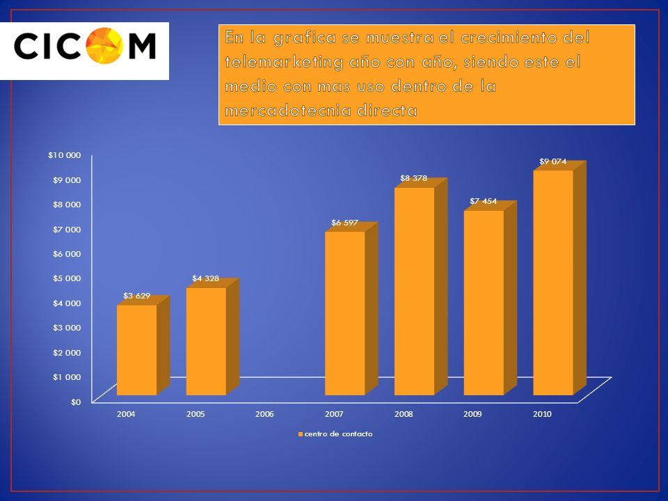 En la grafica se muestra el crecimiento del telemarketing año con año, siendo este el medio con mas uso dentro de la mercadotecnia directa