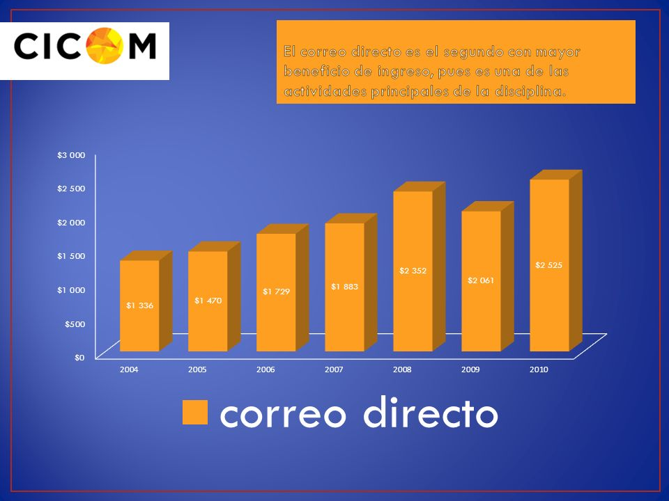 El correo directo es el segundo con mayor beneficio de ingreso, pues es una de las actividades principales de la disciplina.