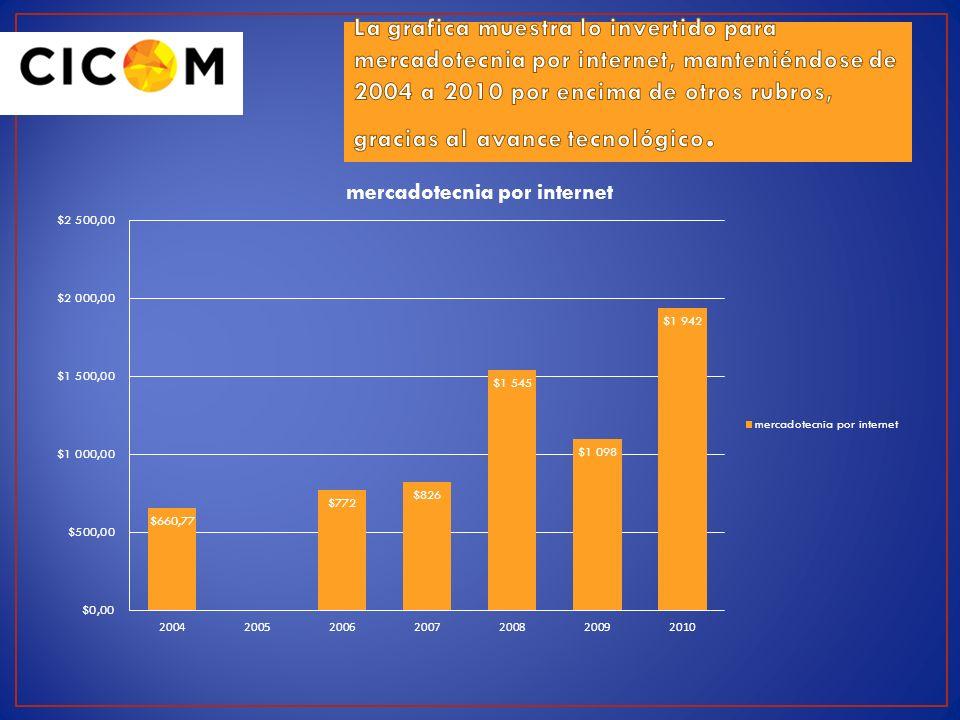 La grafica muestra lo invertido para mercadotecnia por internet, manteniéndose de 2004 a 2010 por encima de otros rubros, gracias al avance tecnológico.