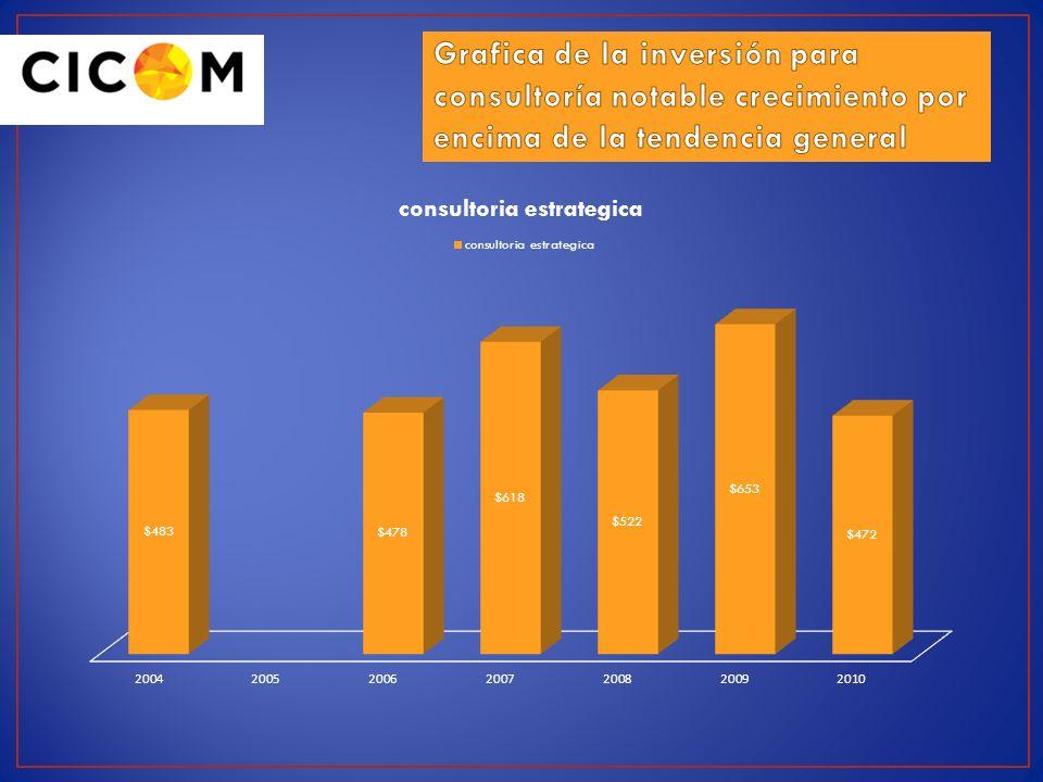 Grafica de la inversión para consultoría notable crecimiento por encima de la tendencia general