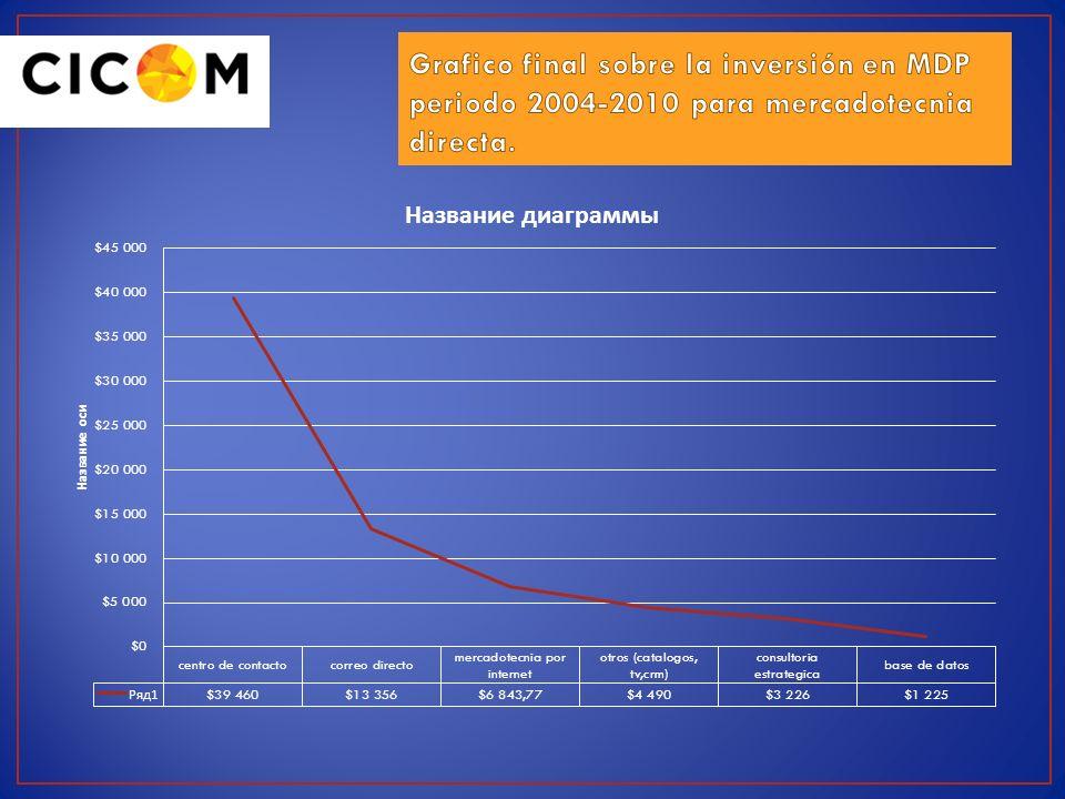 Grafico final sobre la inversión en MDP periodo 2004-2010 para mercadotecnia directa.