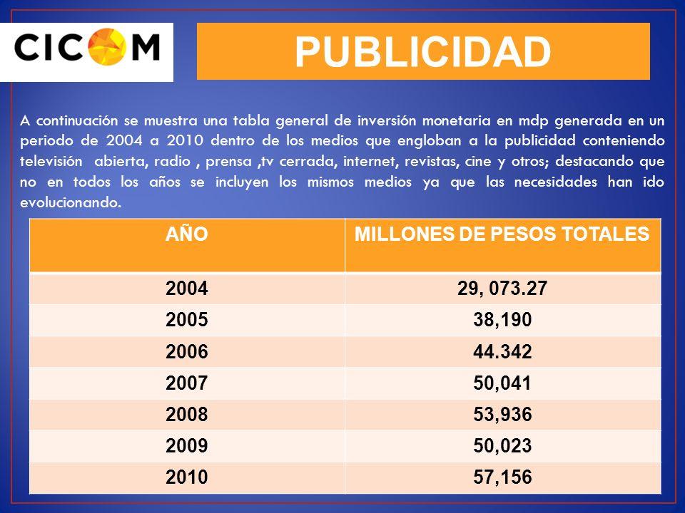 MILLONES DE PESOS TOTALES
