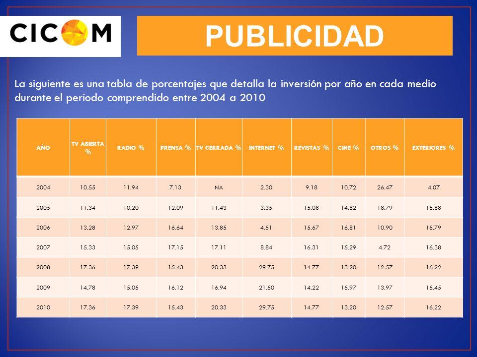 PUBLICIDAD La siguiente es una tabla de porcentajes que detalla la inversión por año en cada medio durante el periodo comprendido entre 2004 a 2010.