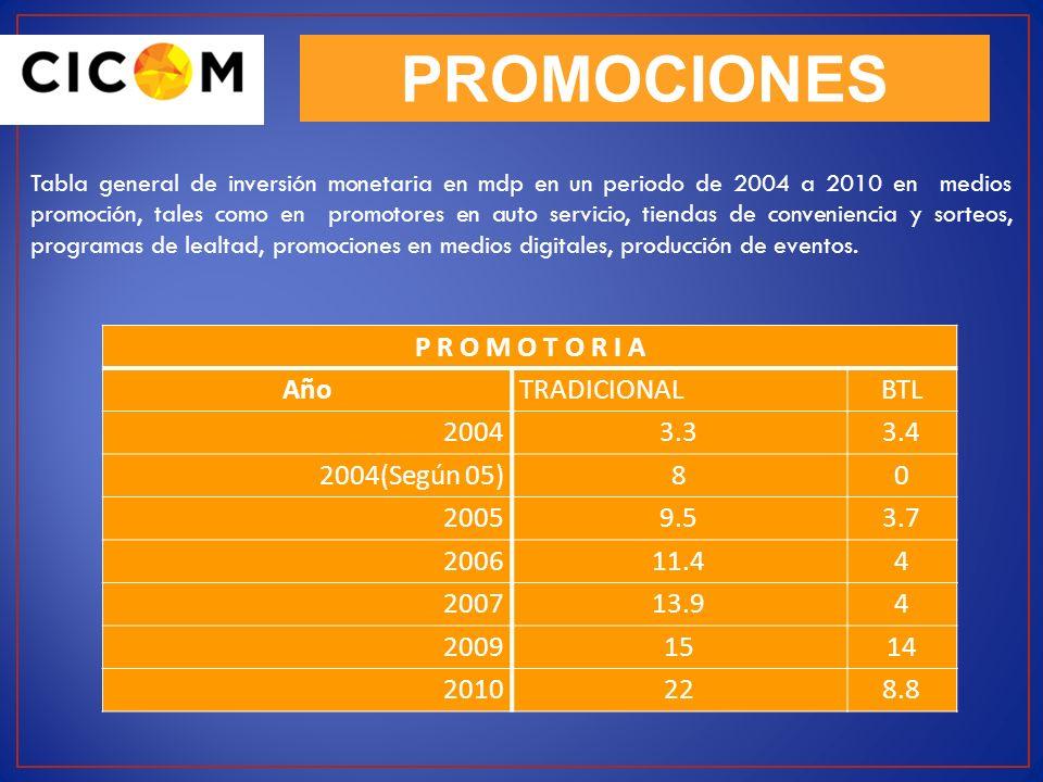PROMOCIONES P R O M O T O R I A Año TRADICIONAL BTL 2004 3.3 3.4