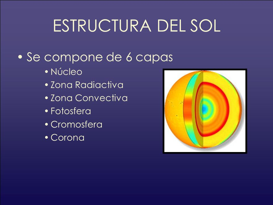 ESTRUCTURA DEL SOL Se compone de 6 capas Núcleo Zona Radiactiva