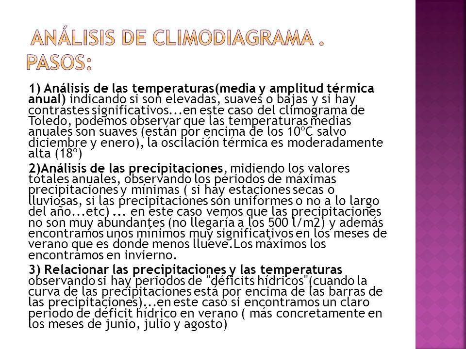 Análisis de Climodiagrama . Pasos: