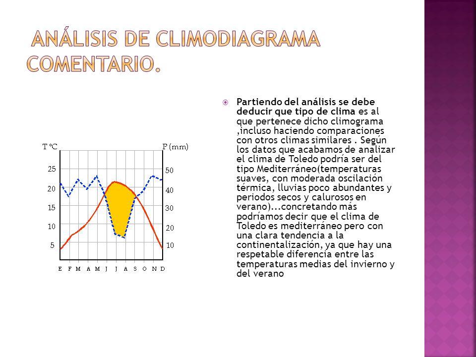 Análisis de Climodiagrama Comentario.