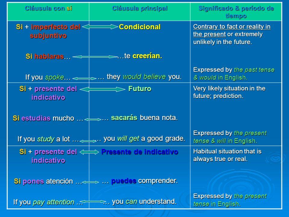 Significado & período de tiempo Presente de indicativo