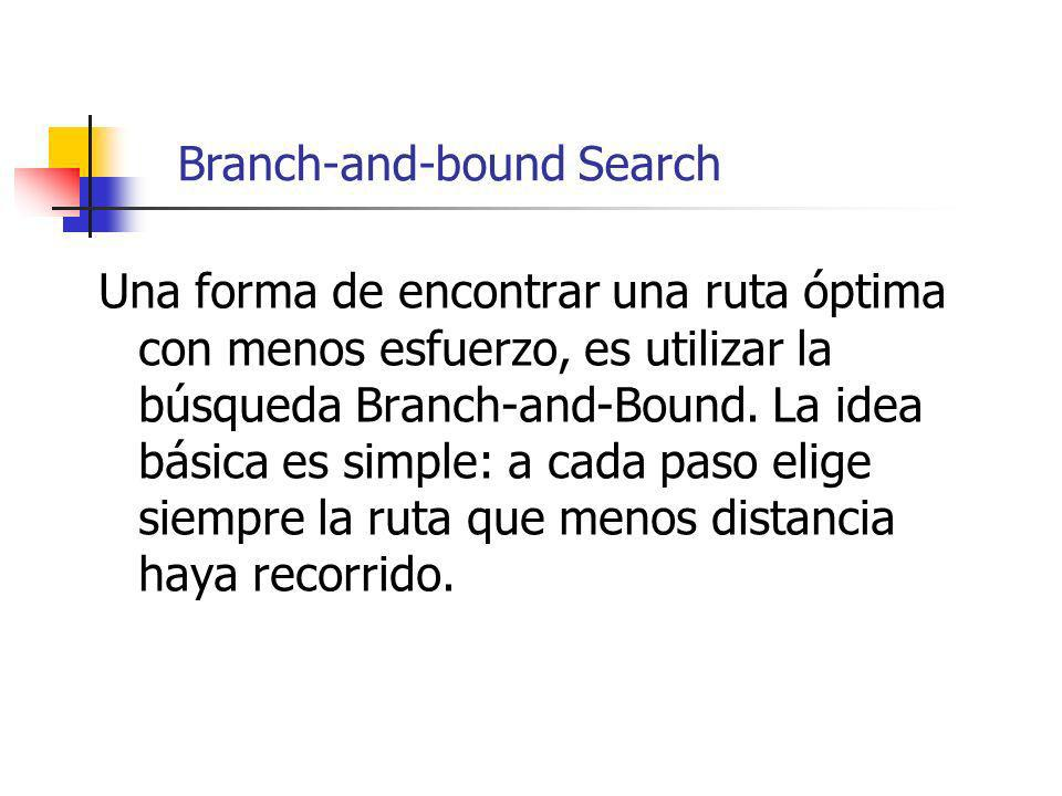 Branch-and-bound Search