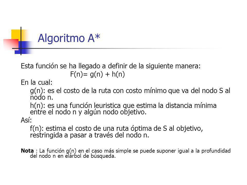 Algoritmo A* Esta función se ha llegado a definir de la siguiente manera: F(n)= g(n) + h(n) En la cual: