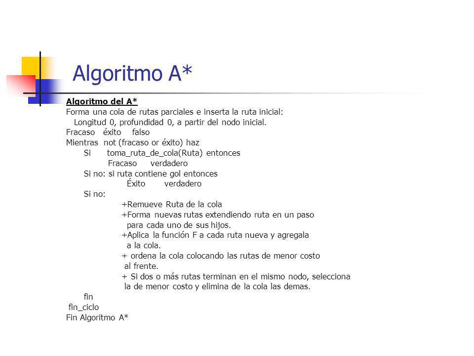Algoritmo A* Algoritmo del A*