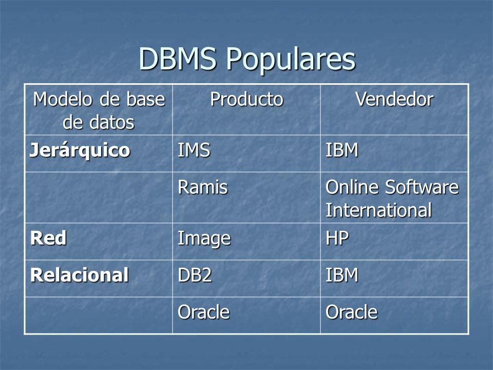 DBMS Populares Modelo de base de datos Producto Vendedor Jerárquico