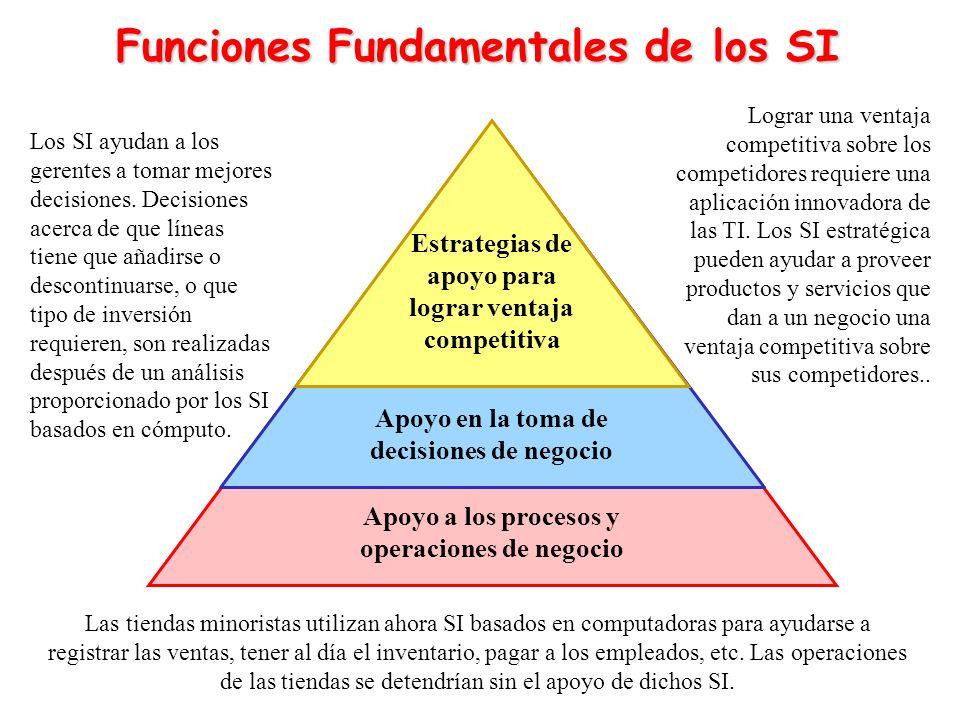Funciones Fundamentales de los SI