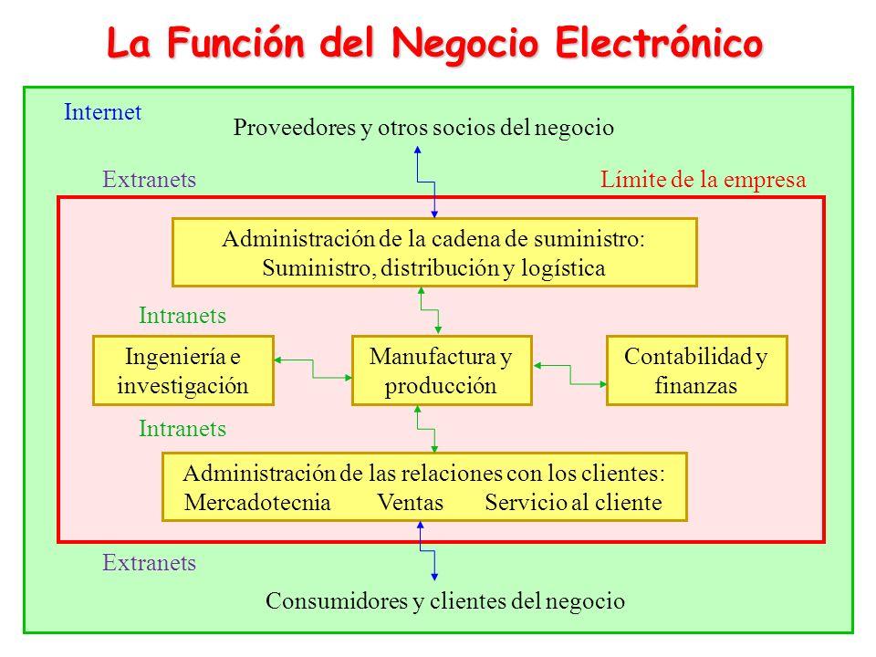 La Función del Negocio Electrónico