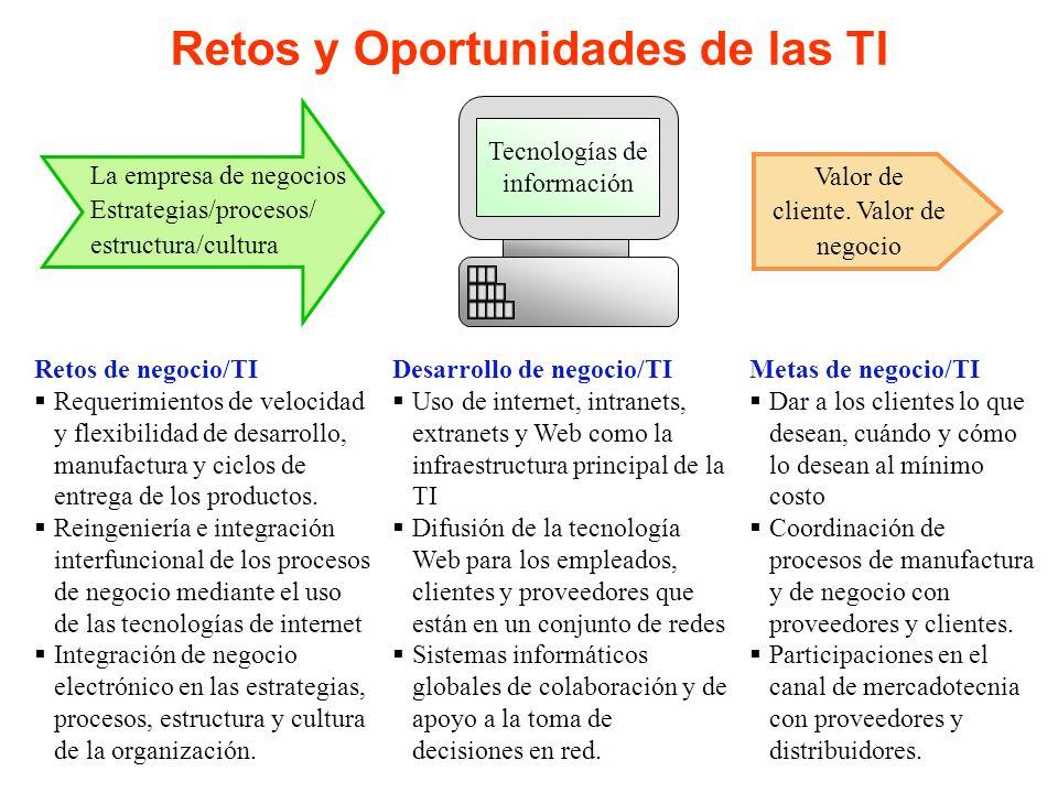 Retos y Oportunidades de las TI