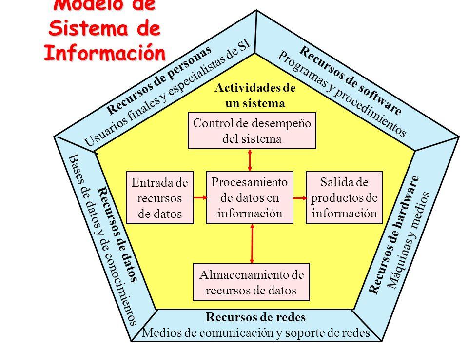 Modelo de Sistema de Información Actividades de un sistema