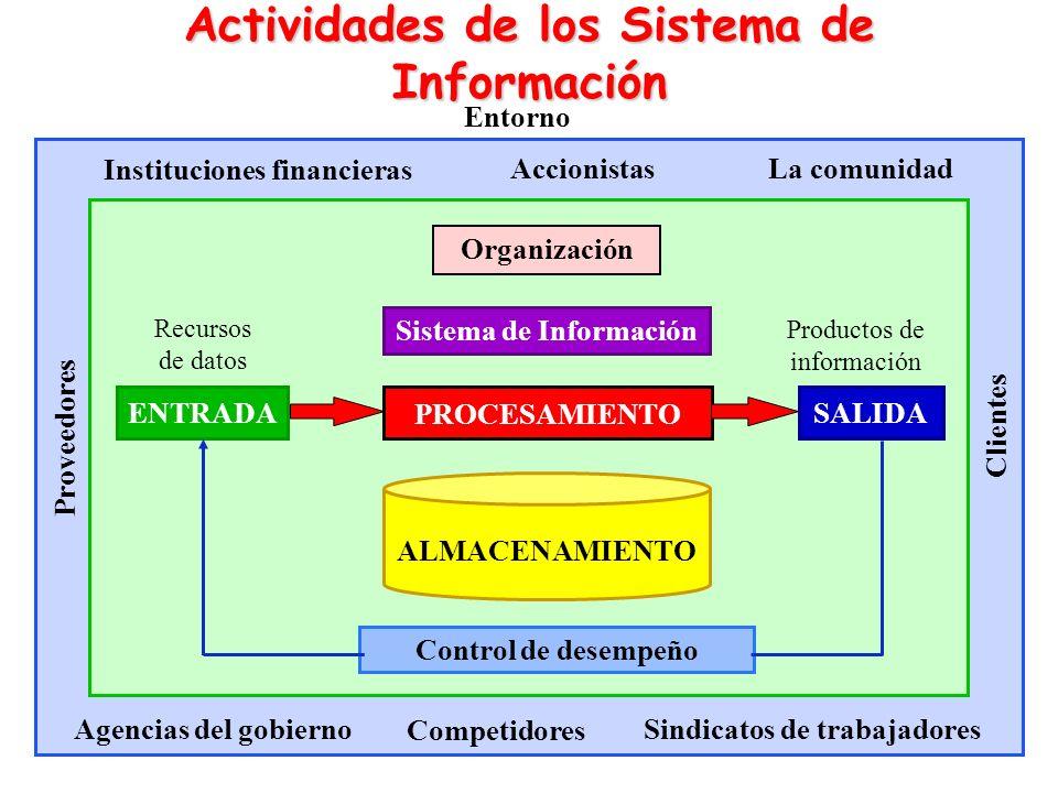 Actividades de los Sistema de Información