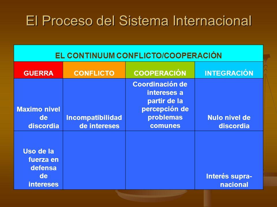El Proceso del Sistema Internacional