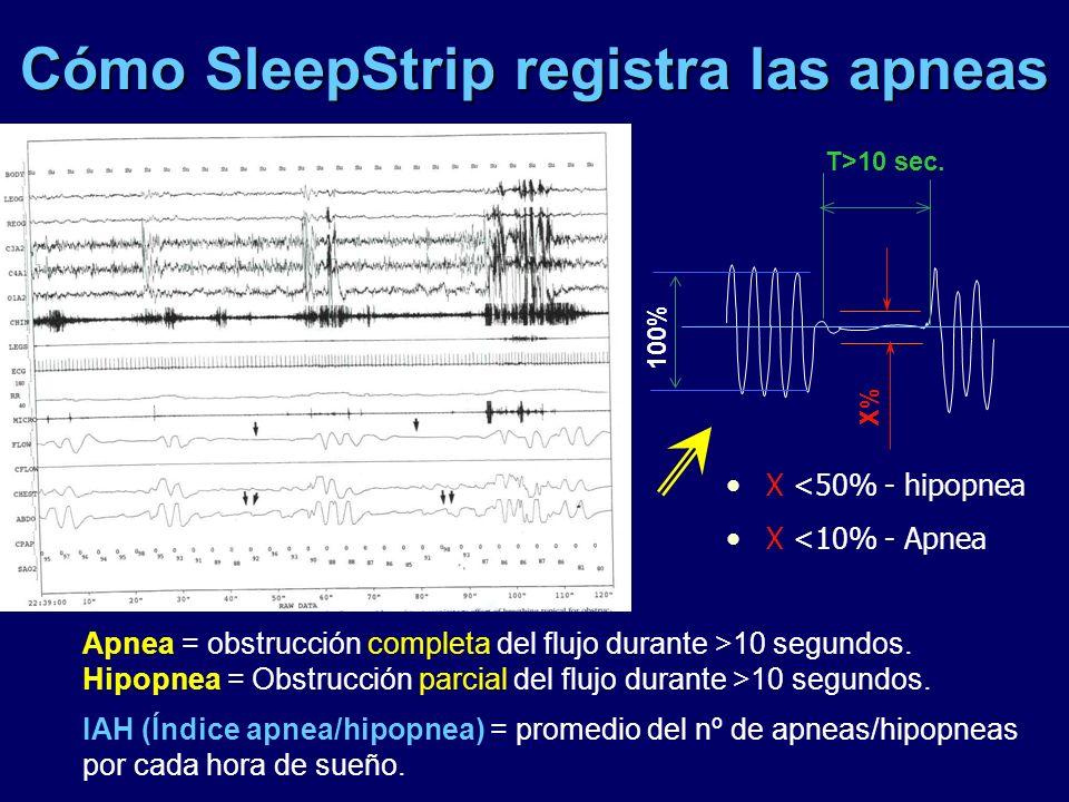 Cómo SleepStrip registra las apneas