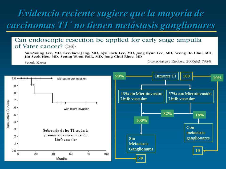 Sobrevida de los T1 según la presencia de microinvasión Linfovascular