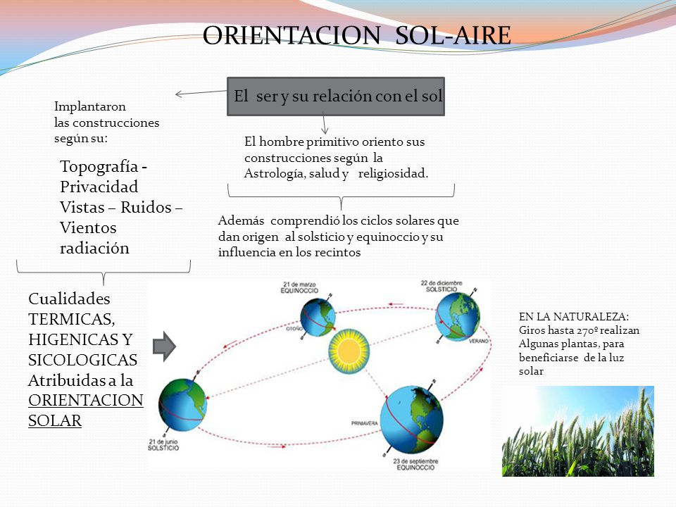 ORIENTACION SOL-AIRE El ser y su relación con el sol