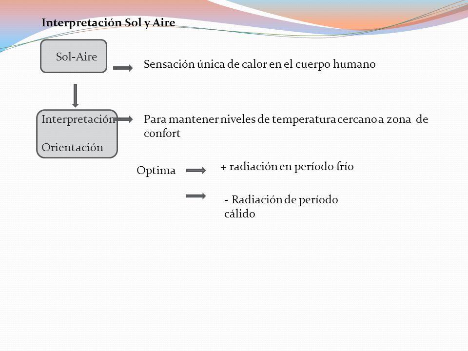 Interpretación Sol y Aire