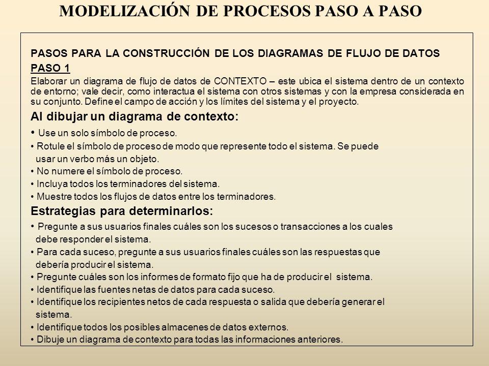 MODELIZACIÓN DE PROCESOS PASO A PASO
