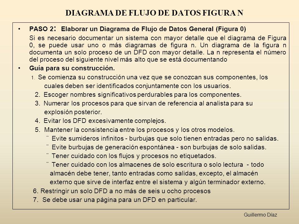 DIAGRAMA DE FLUJO DE DATOS FIGURA N