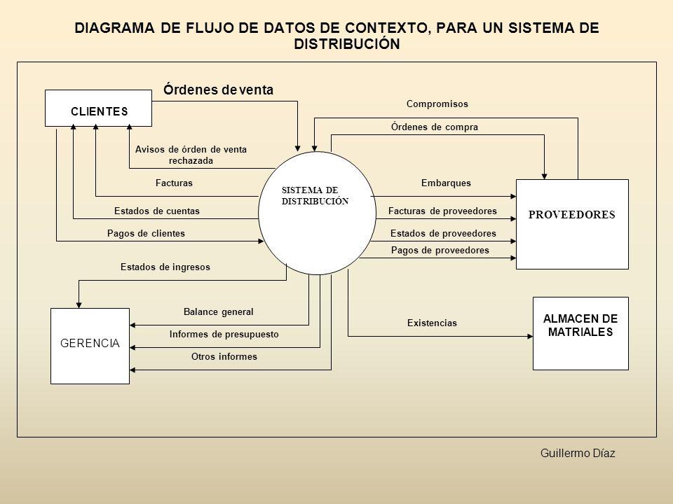 DIAGRAMA DE FLUJO DE DATOS DE CONTEXTO, PARA UN SISTEMA DE DISTRIBUCIÓN