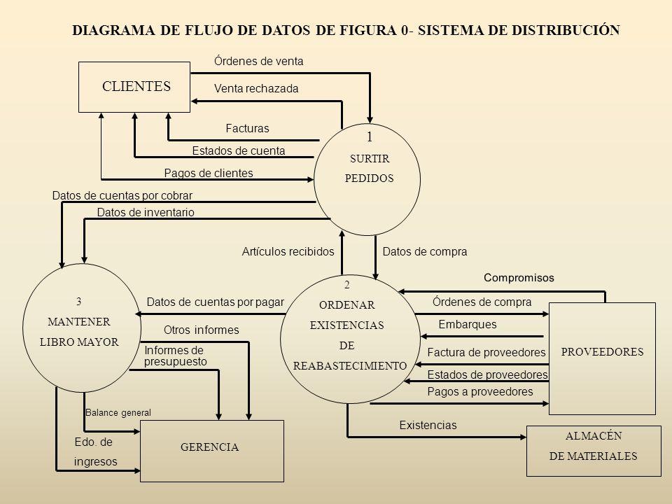 DIAGRAMA DE FLUJO DE DATOS DE FIGURA 0- SISTEMA DE DISTRIBUCIÓN