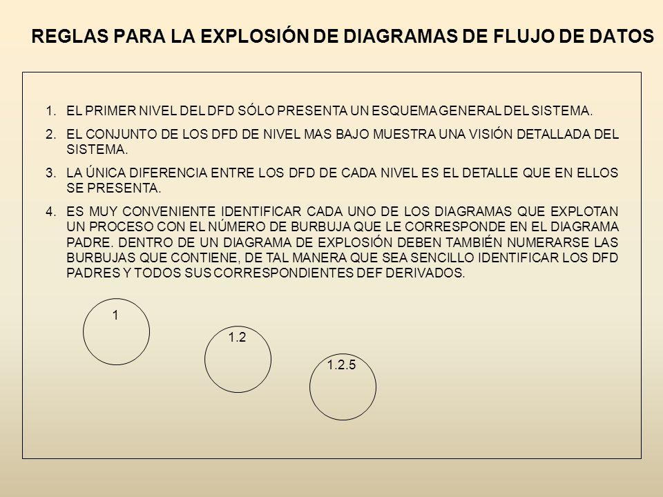 REGLAS PARA LA EXPLOSIÓN DE DIAGRAMAS DE FLUJO DE DATOS