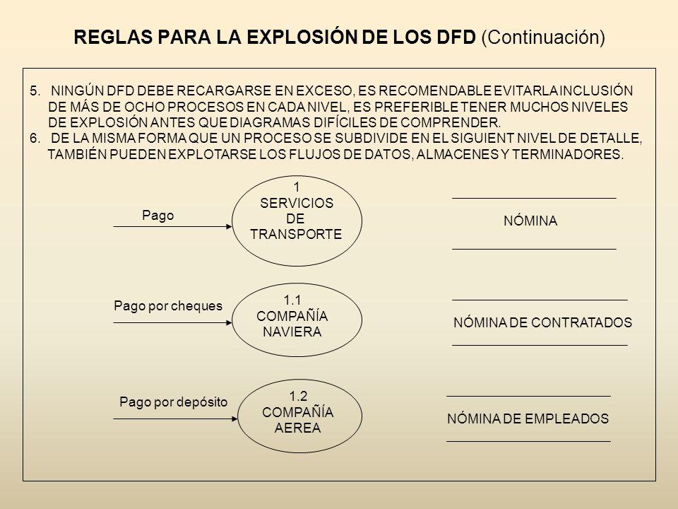 REGLAS PARA LA EXPLOSIÓN DE LOS DFD (Continuación)