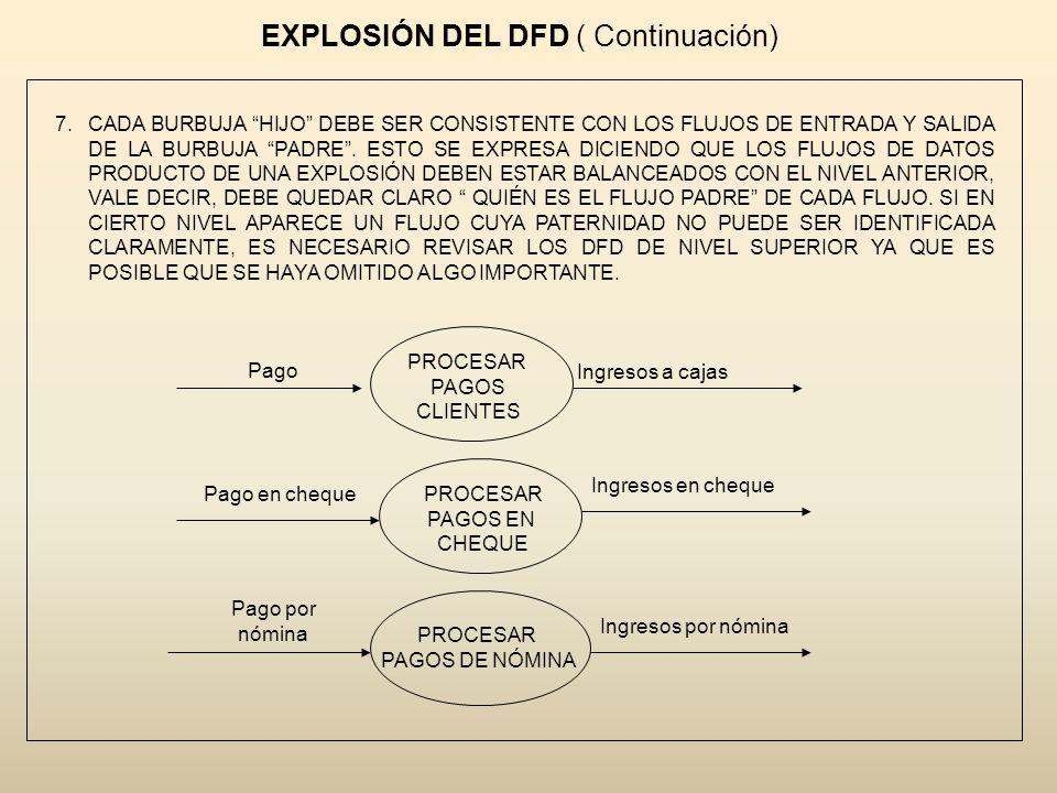 EXPLOSIÓN DEL DFD ( Continuación)