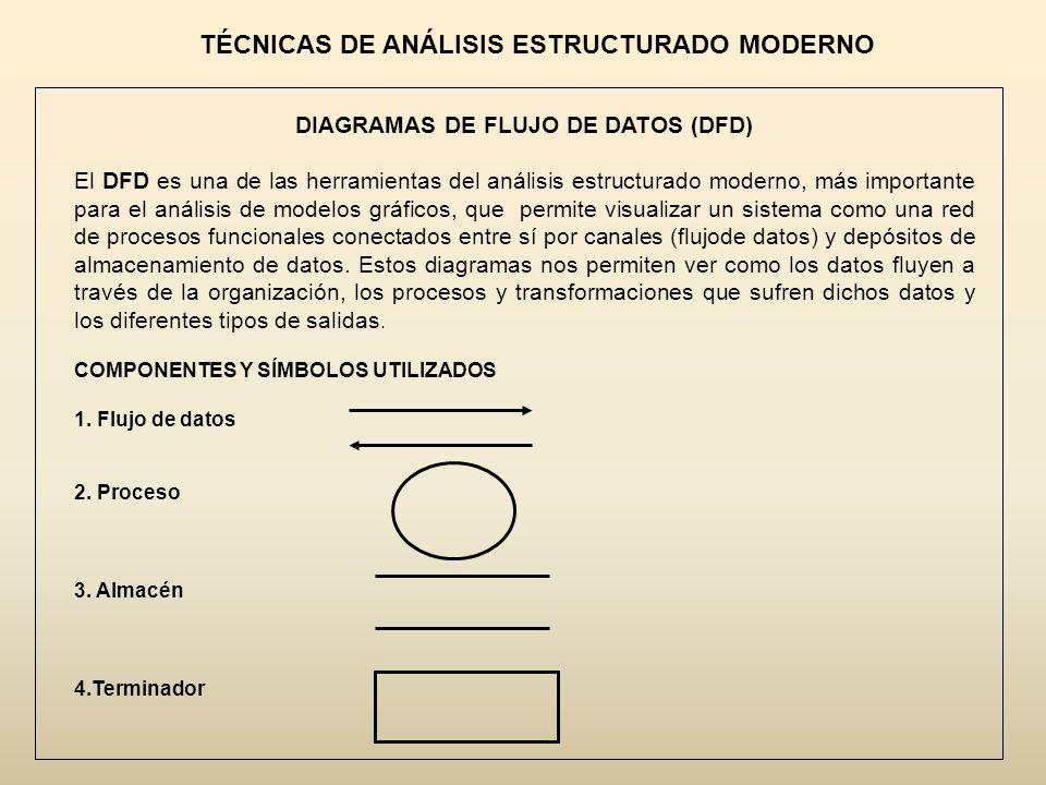 TÉCNICAS DE ANÁLISIS ESTRUCTURADO MODERNO