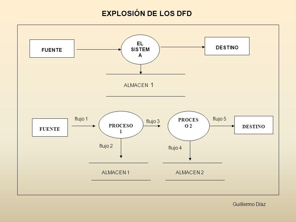 EXPLOSIÓN DE LOS DFD EL SISTEMA DESTINO FUENTE ALMACEN 1 PROCESO 1