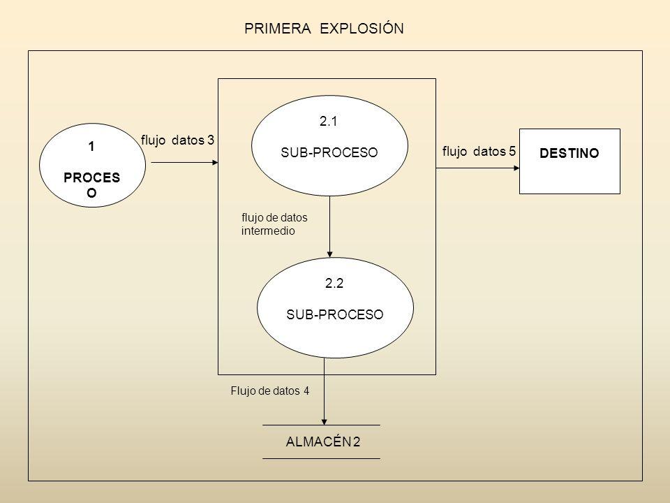 PRIMERA EXPLOSIÓN 2.1 SUB-PROCESO 1 flujo datos 3 DESTINO