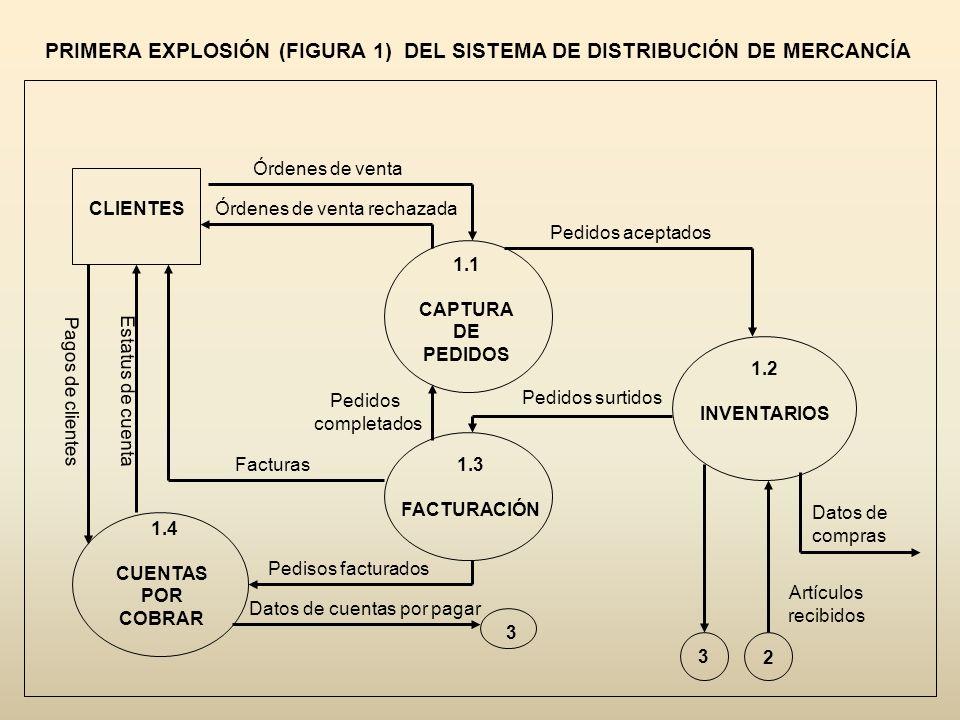PRIMERA EXPLOSIÓN (FIGURA 1) DEL SISTEMA DE DISTRIBUCIÓN DE MERCANCÍA